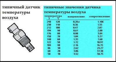 как проверить датчик температуры ваз 2110
