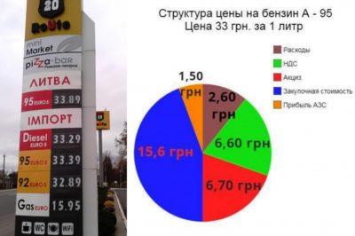 сколько литров в тонне бензина